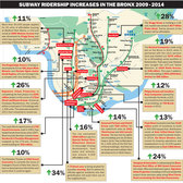 Bronx development tracks growth in subway ridership