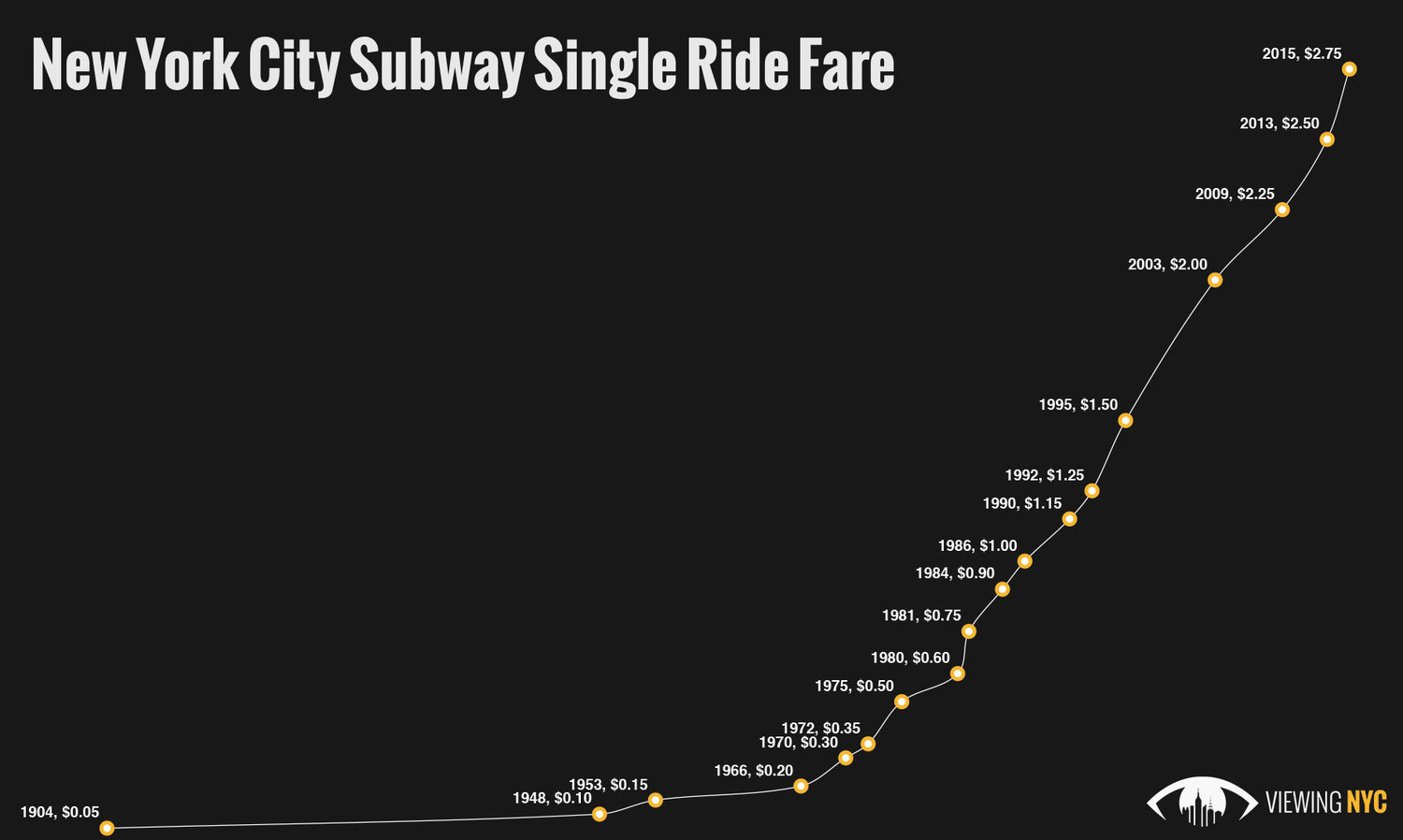 1992 Nyc Subway Map.Mta Fare Hike Takes Effect Today Single Ride Now Costs 2 75