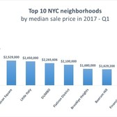 Top 10 NYC Neighborhoods by median sales price, Q1 2017