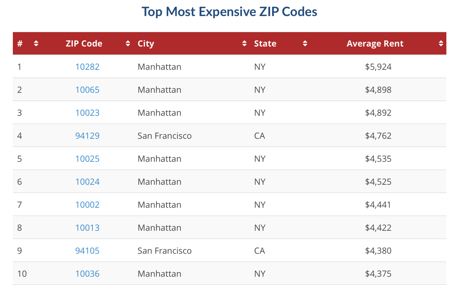 The Most Expensive Zip Codes for Renters in 2017