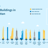 The Tallest Buildings in Manhattan