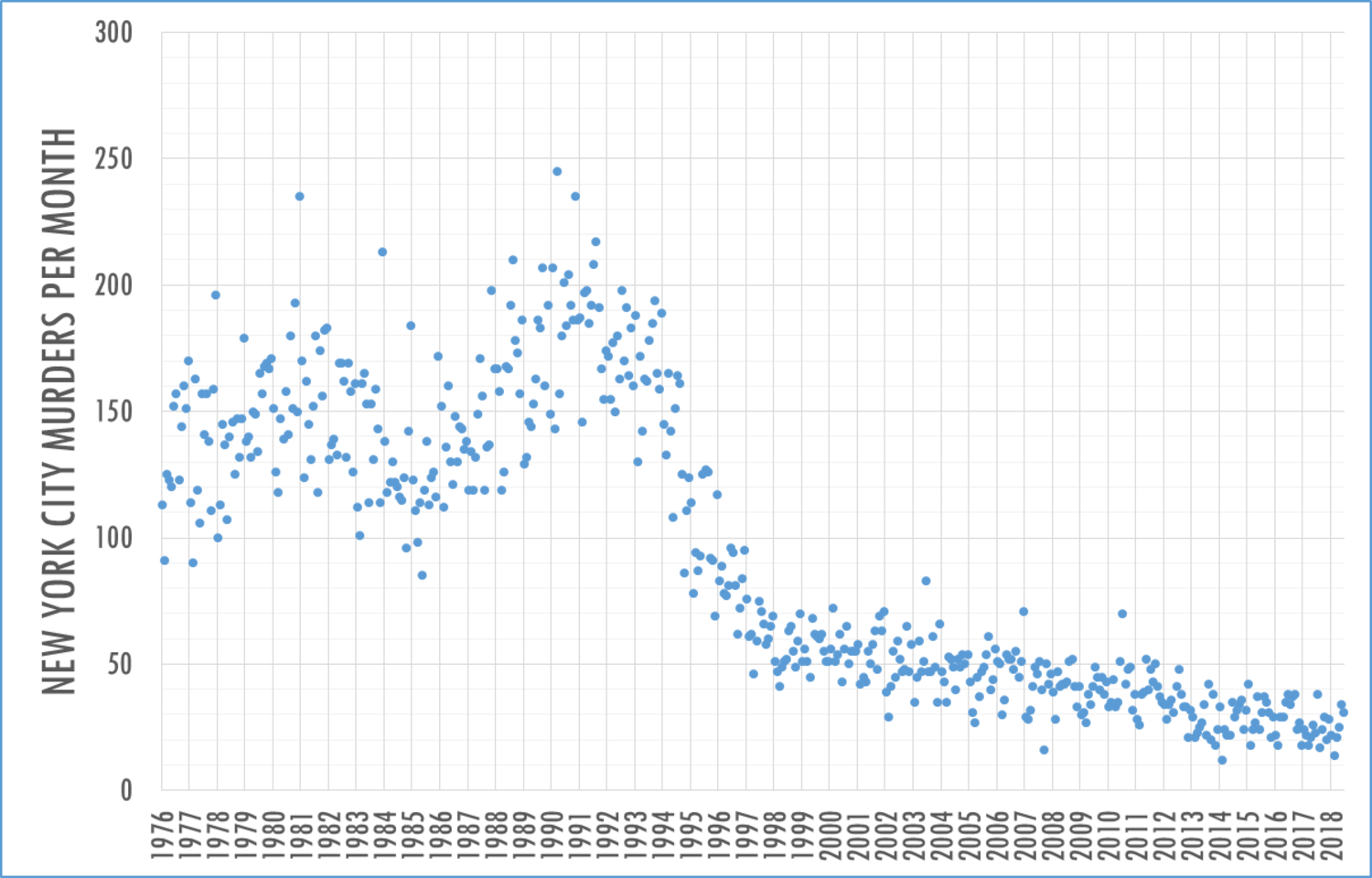 check out this graph showing new york city s 3 decade murder rate