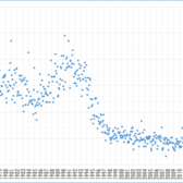 New York City Murders Per Month: January 1976 to June 2018