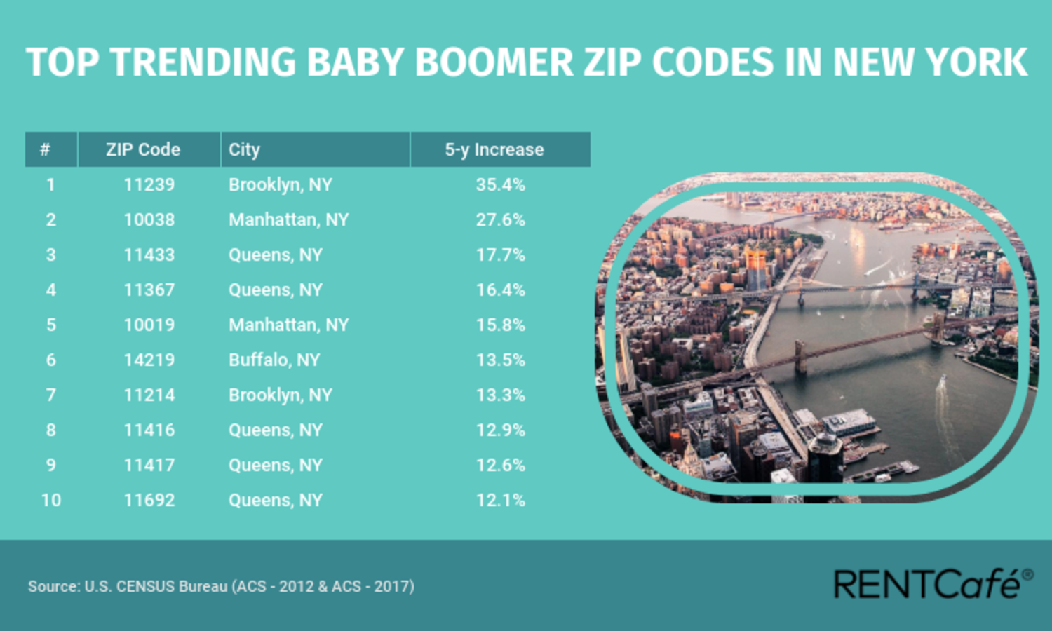 Top Trending Baby Boomer Zip Codes in New York