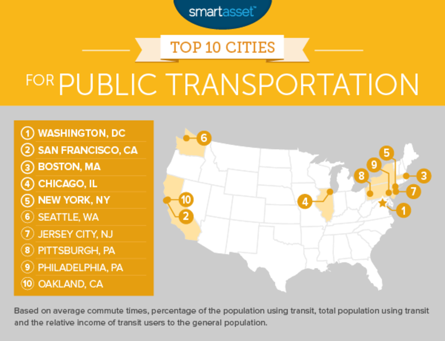 The Best Cities for Public Transportation