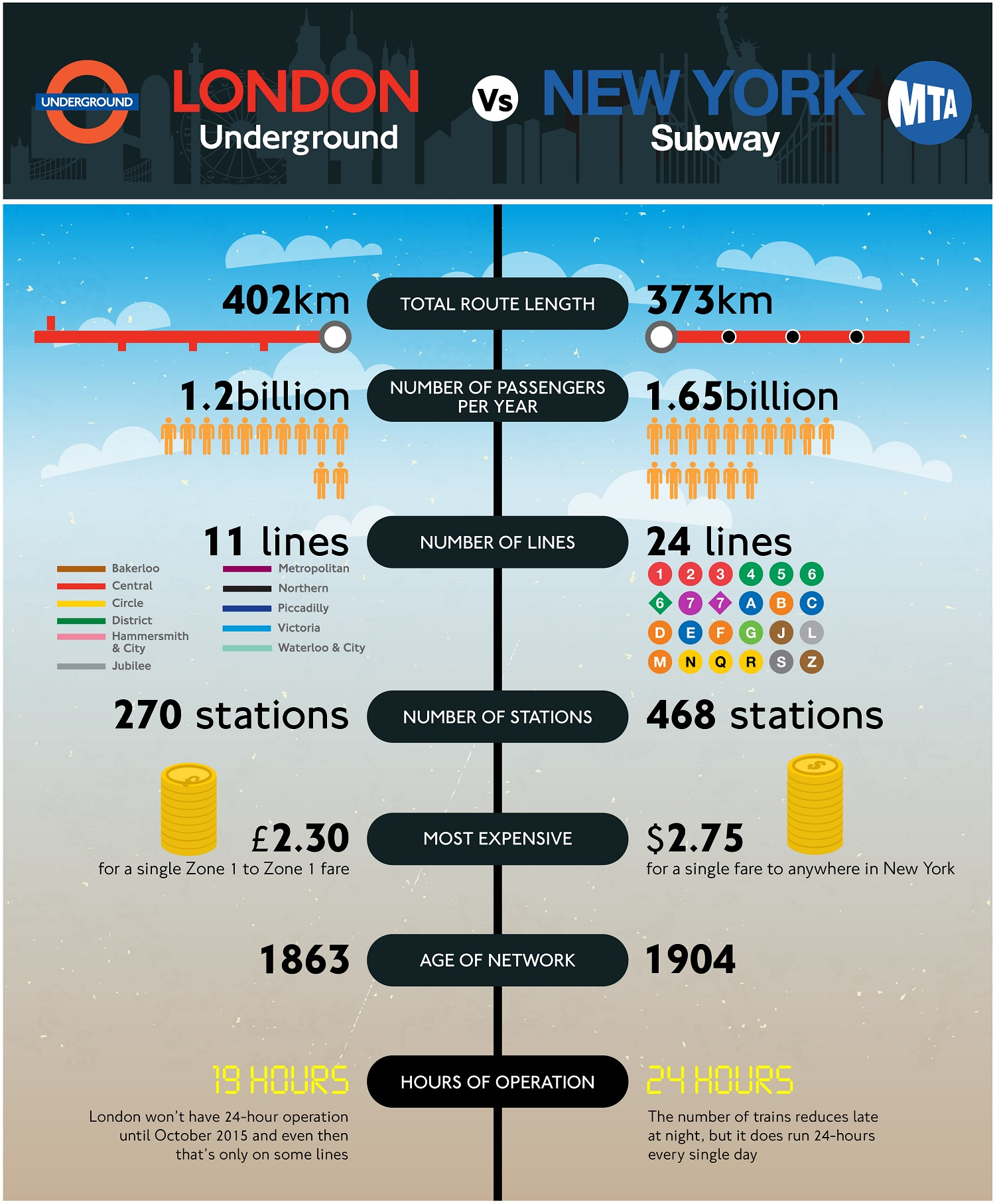 A Detailed Infographic Comparison Of London Underground Vs