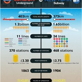 London Underground vs New York City Subway