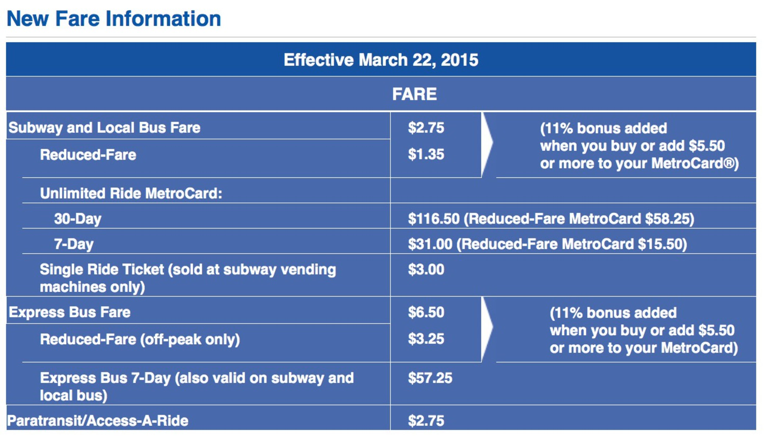 MTA's New Fare Information for March 2015