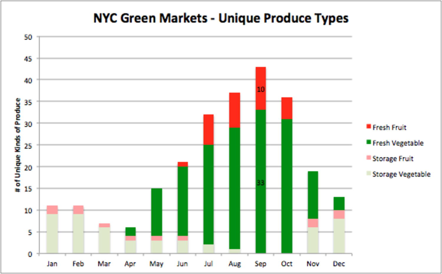 This is Quantifiably the Best Month to go to the Farmers Market