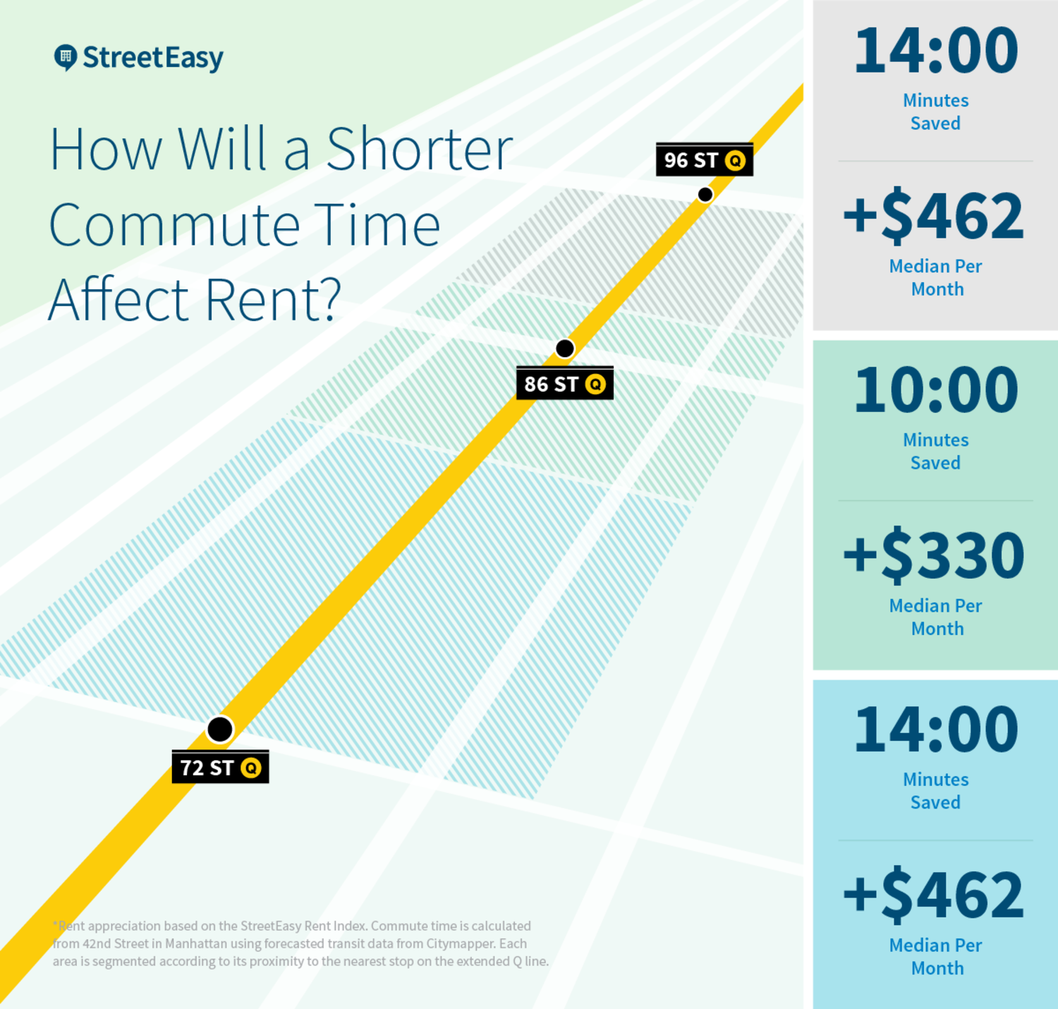 How Will a Shorter Commute Time Affect Rent?