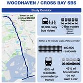 The design features bus-only lanes, curbside fare payment and wireless technology that activates green lights for approaching buses between Woodside in the north all the way down to the Rockaways on the southern coast.