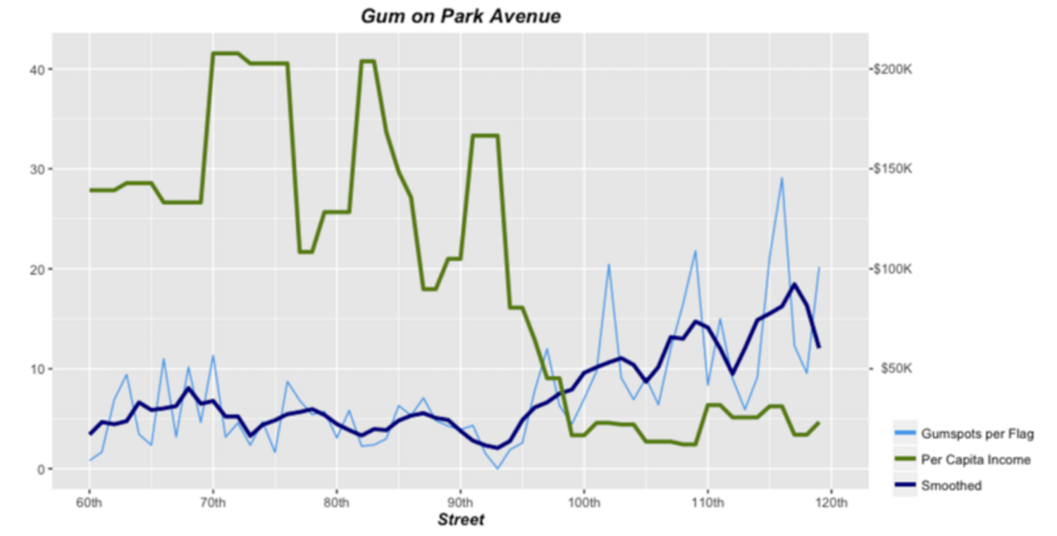 Gum on Park Avenue with Income