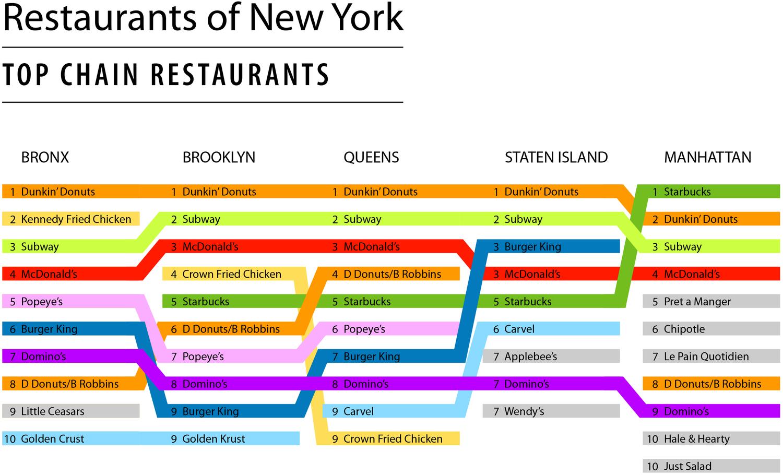 Top chain restaurants in each New York City borough