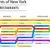 Top chain restaurants in each New York City borough