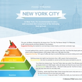 New York City Food Pyramid