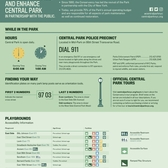 Central Park Access Guide
