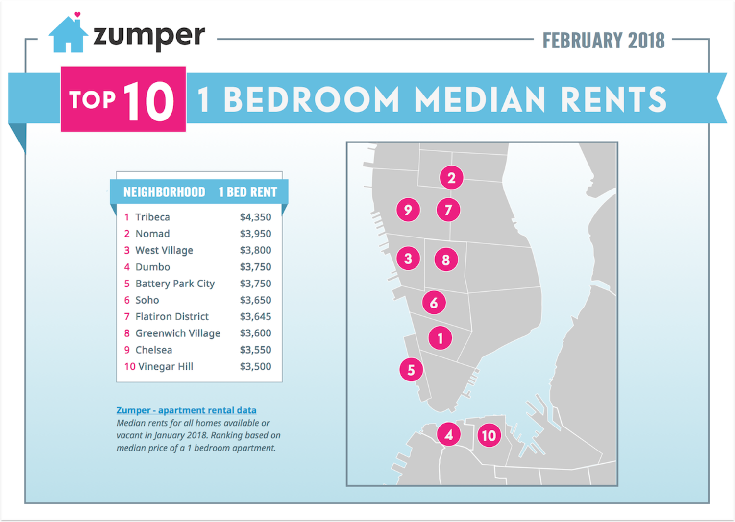 Zumper New York Rent Report: February 2018