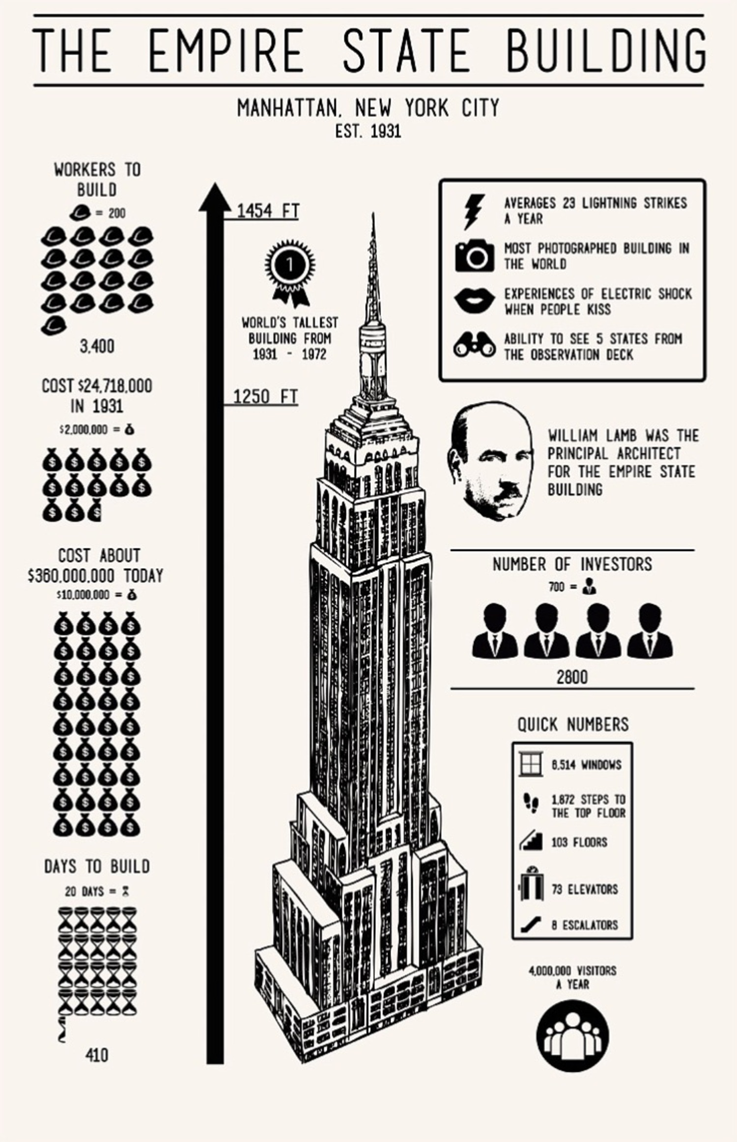 Empire State Building Infographic Screenprint in True White