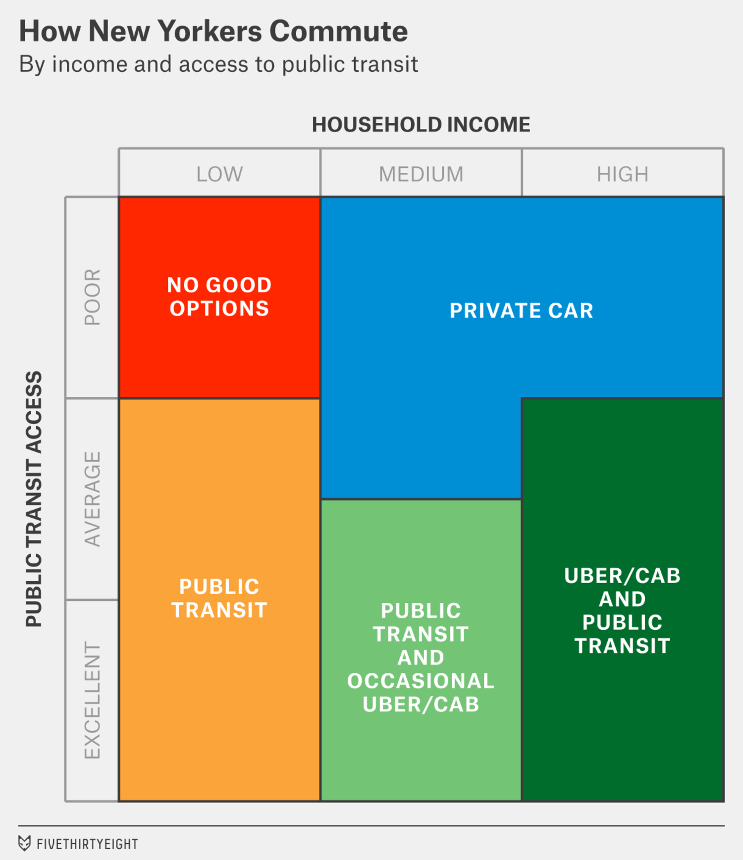 How New Yorkers Commute, By Income and Access to Public Transit