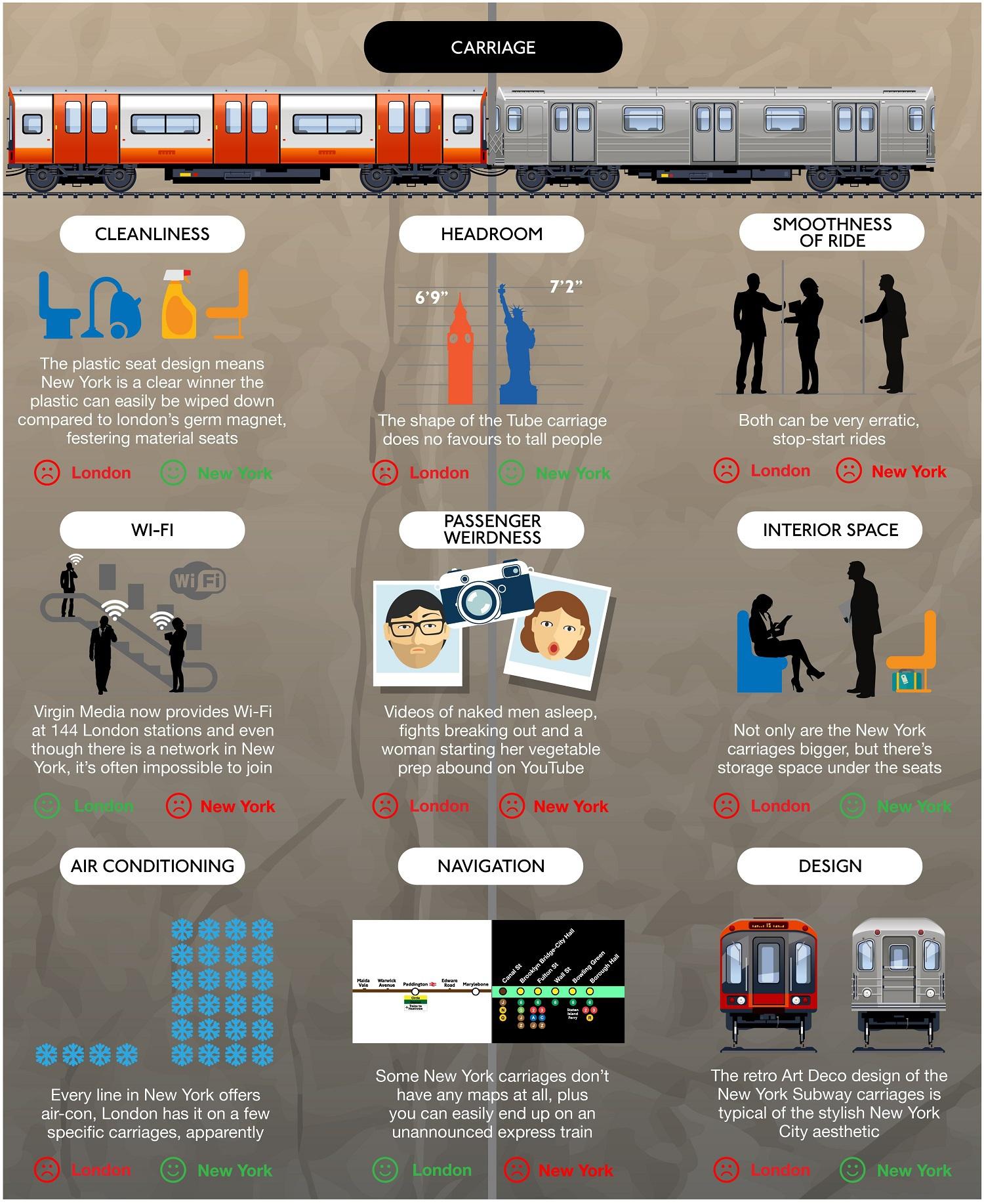London Underground vs New York City Subway