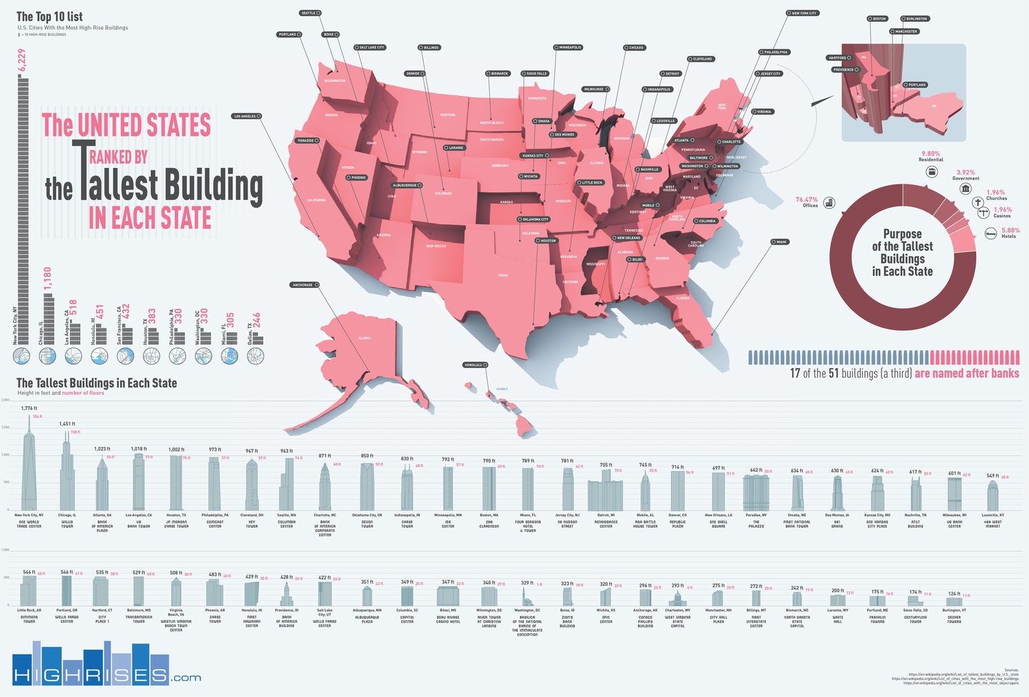 I thought this was an interesting way to visualize the tallest buildings in each state. The map is interesting by itself but would be nearly impossible to decipher without the buildings actually shown side-by-side at the bottom.