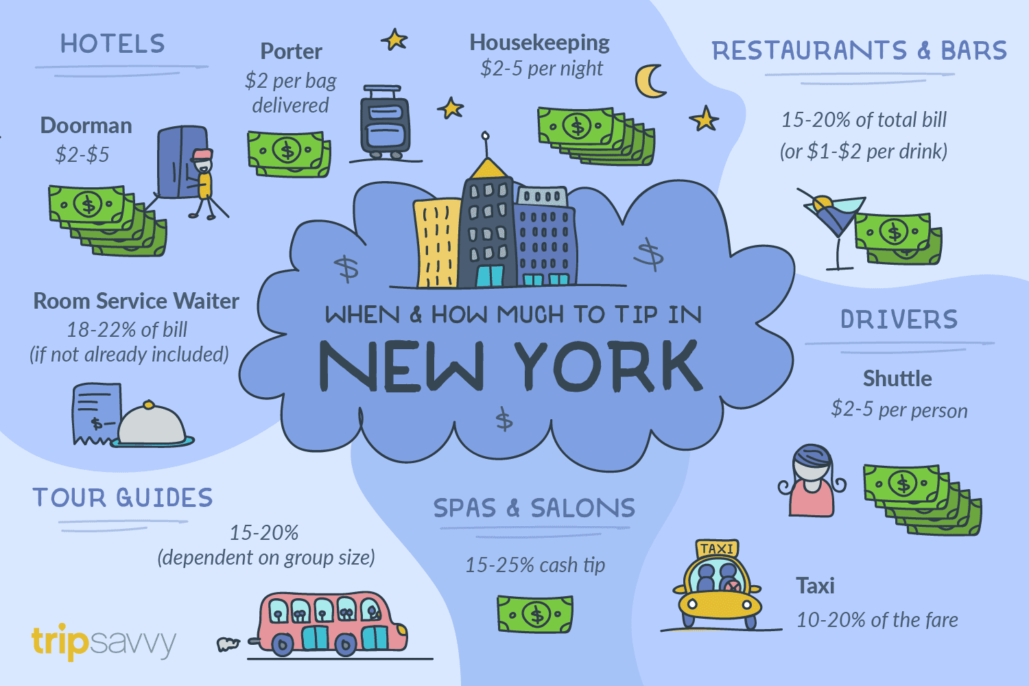 How Much to Tip in New York City