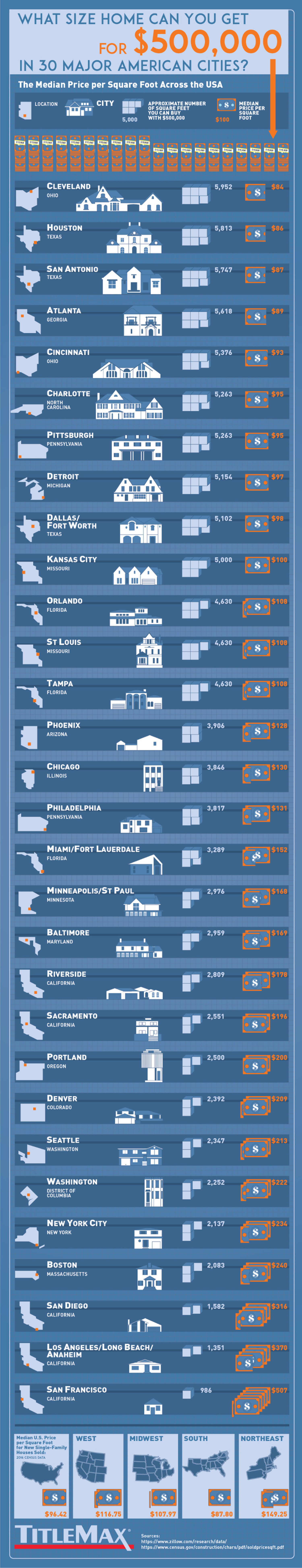 What Size Home Can You Get for $500k In 30 American Cities?