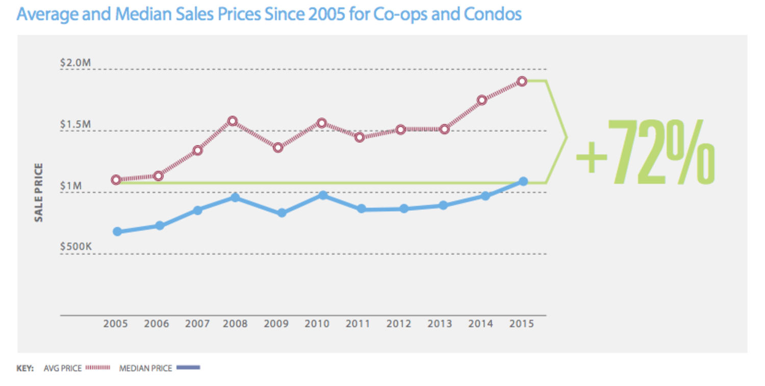 Average and Median Sales Prices Since 2005 for Co-ops and Condos