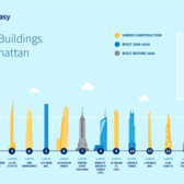 Tallest Buildings in NYC: New York's 15 Loftiest Skyscrapers