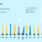 Tallest Buildings in NYC: New York's 15 Loftiest Skyscrapers