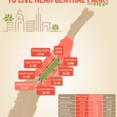 What Premium Are New Yorkers Paying to Live near Central Park?