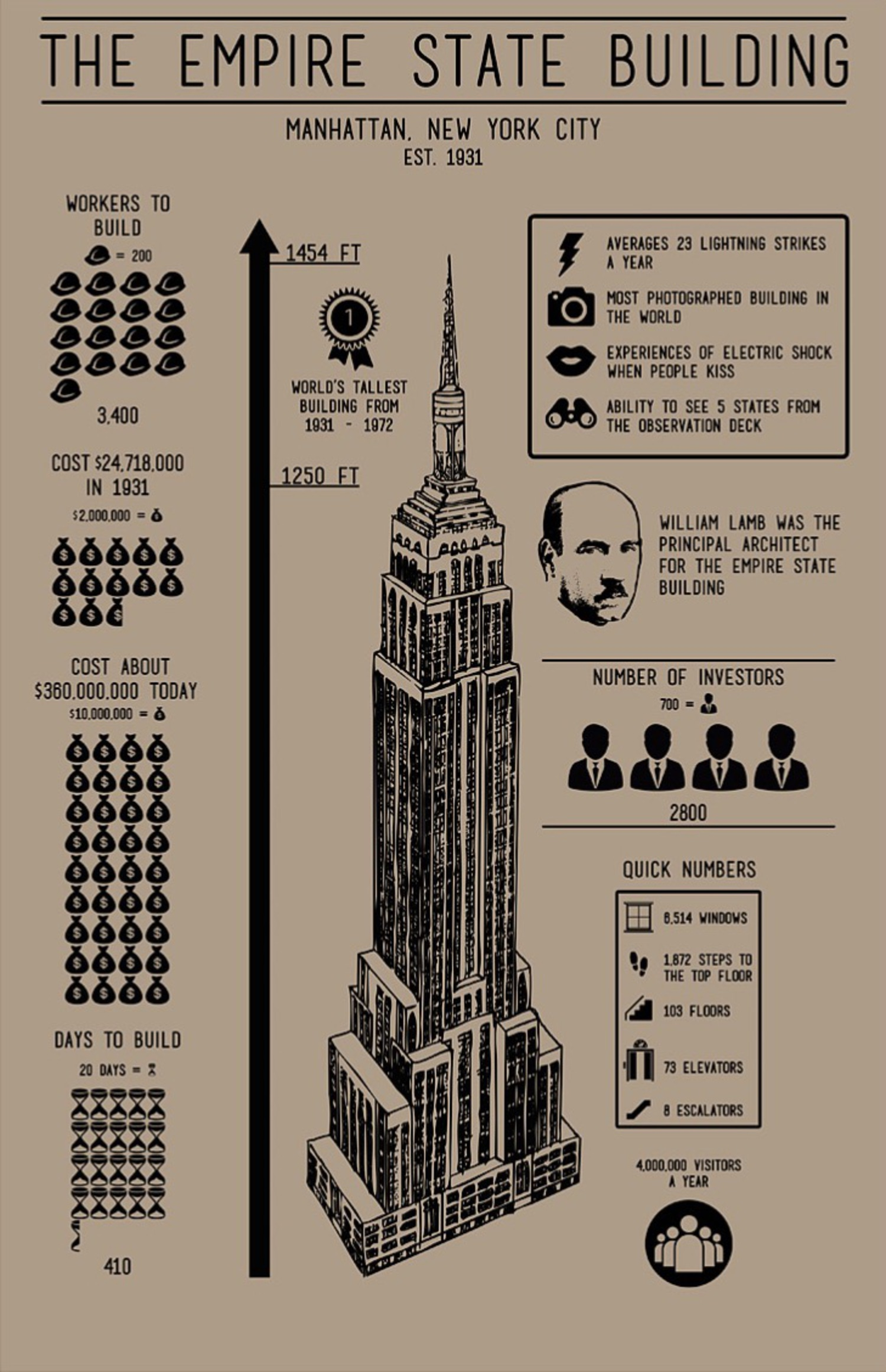 Empire State Building Infographic Screenprint in Kraft