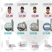 INFOGRAPHIC: What the Top-Paid MLB All-Stars Can Buy in NYC vs. Their Home Cities