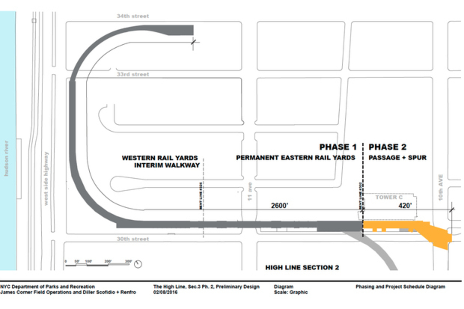 The yellow line represents the last portion of the High Line that will be renovated into a public park.