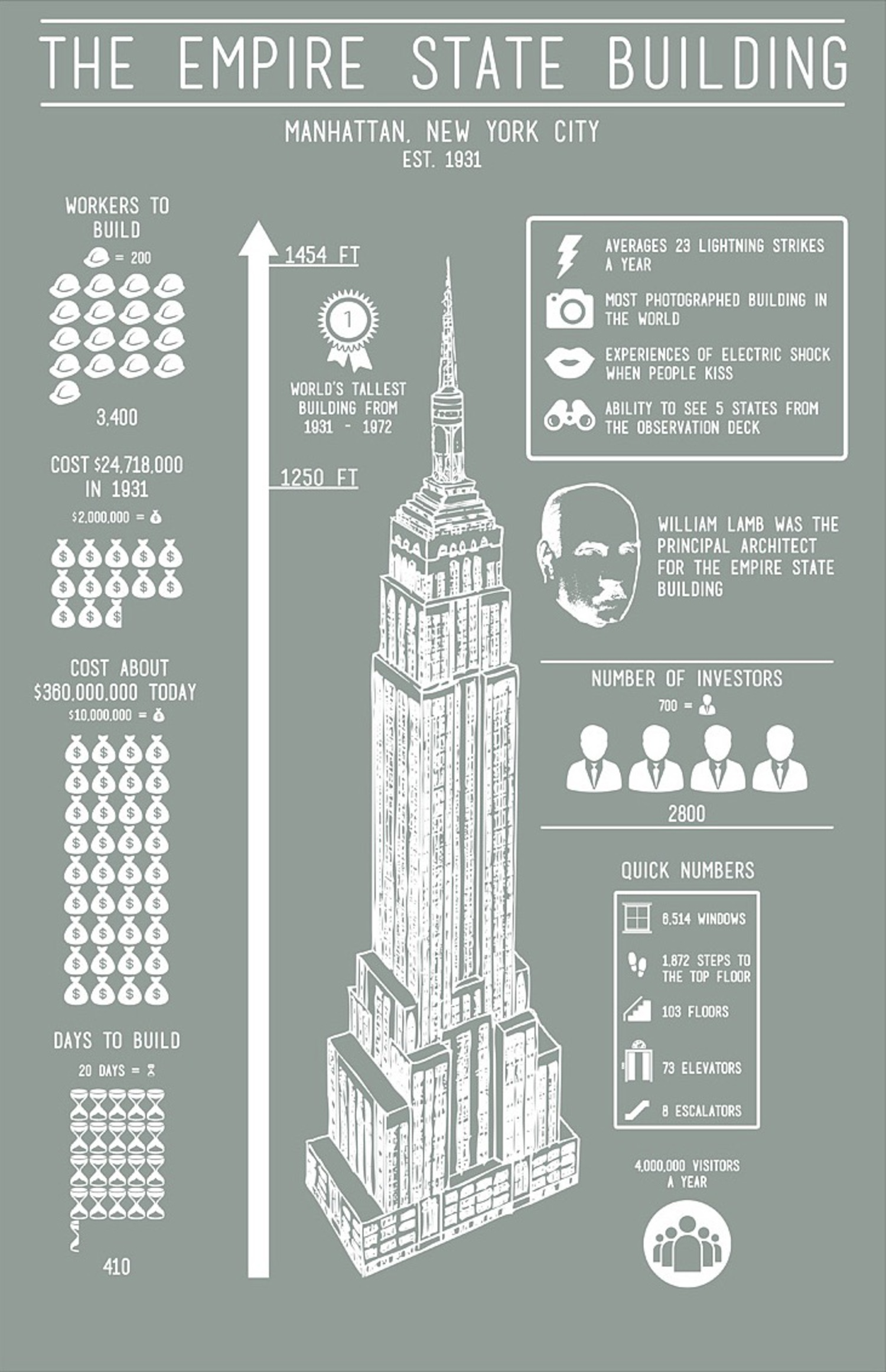 Empire State Building Infographic Screenprint in Steel Blue