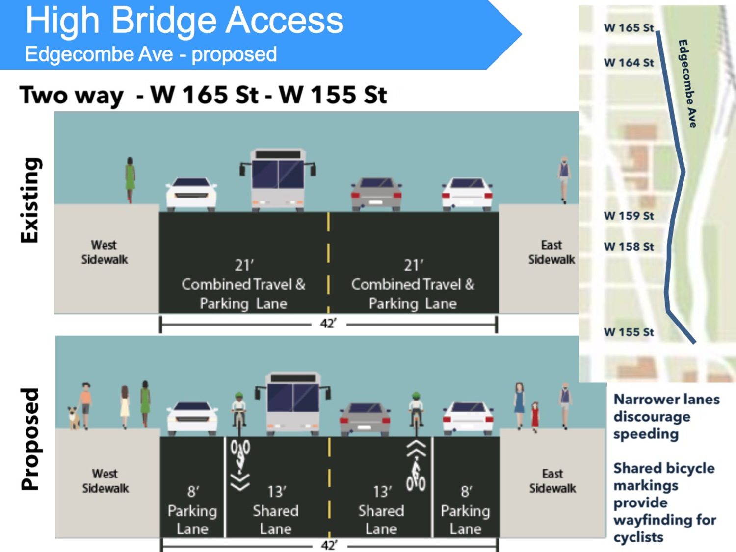 Protected bikeways are coming to Washington Heights, including Edgecombe Avenue