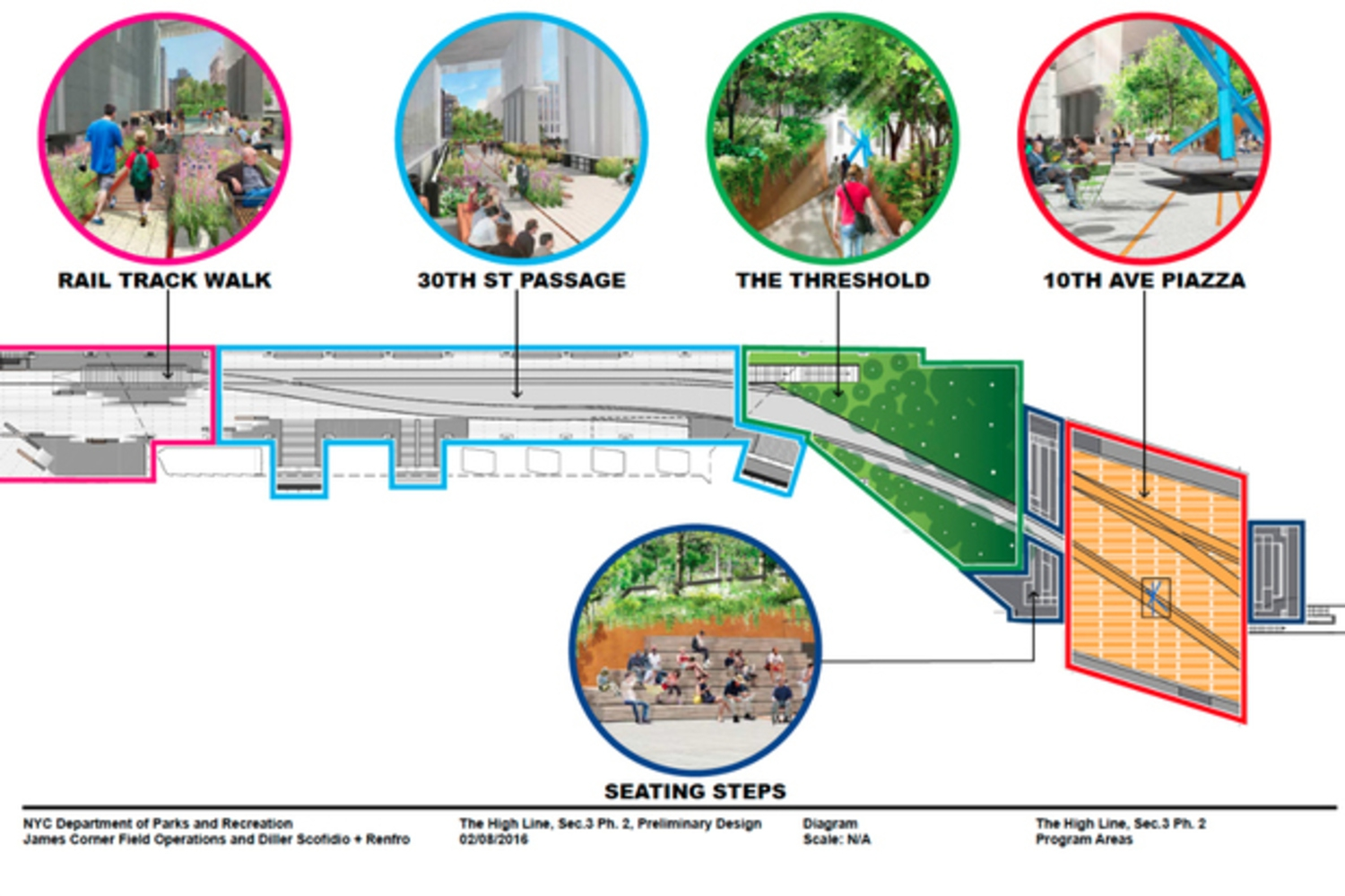 The Parks Department's plan for the last portion of the High Line includes a piazza above 10th Avenue at 30th Street. The piazza will have rotating art program.