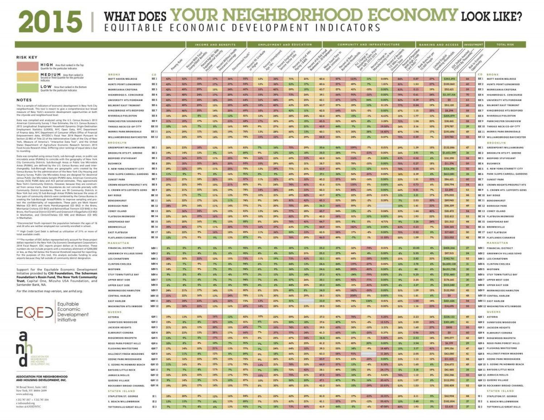 Equitable Economic Development Indicators