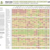 Equitable Economic Development Indicators