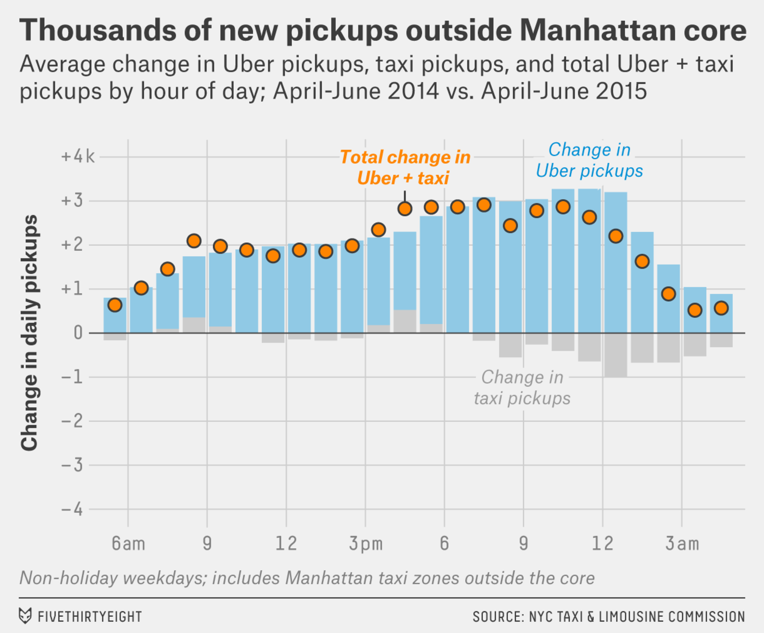 Thousands of new pickups outside Manhattan core