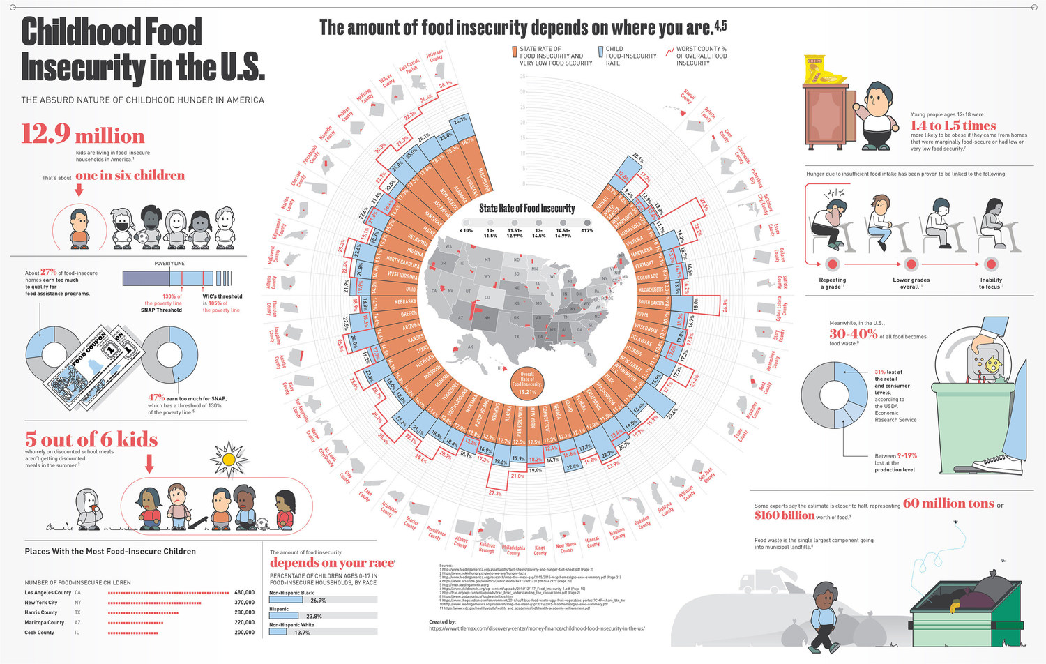 Food Insecurity in the U.S.