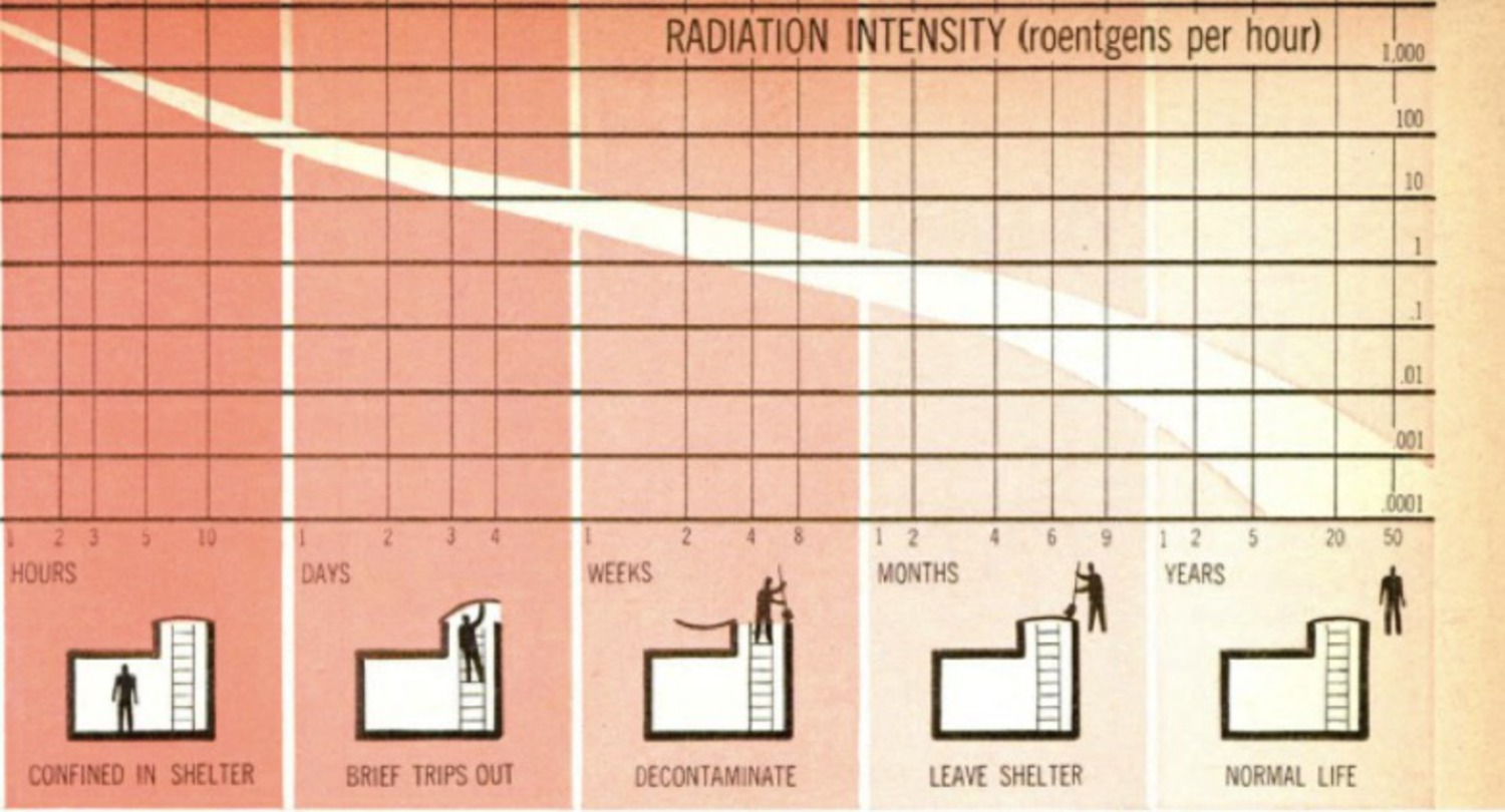 "A December 1961 article in Popular Mechanics featured the above chart to help people determine when it might be safe to leave their fallout shelter and how long it would take to return to ""normal life."""