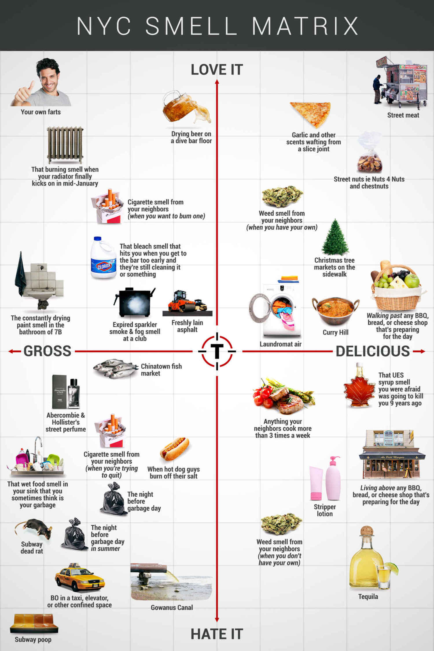 Thrillist's NYC Smell Matrix