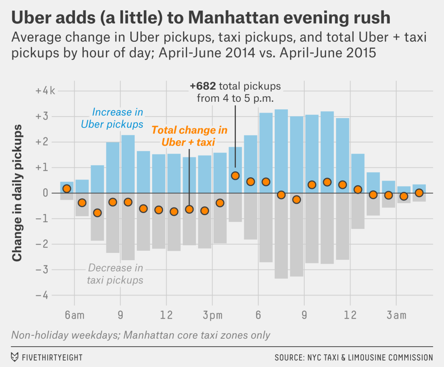Uber adds to the Manhattan evening rush