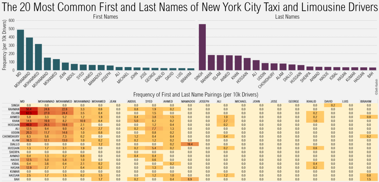 The 20 Most Common First and Last Names of New York City Taxi and Limosine Drivers