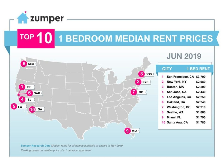 Top 10 1 Bedroom Median Rent Prices, U.S. Cities, June 2019