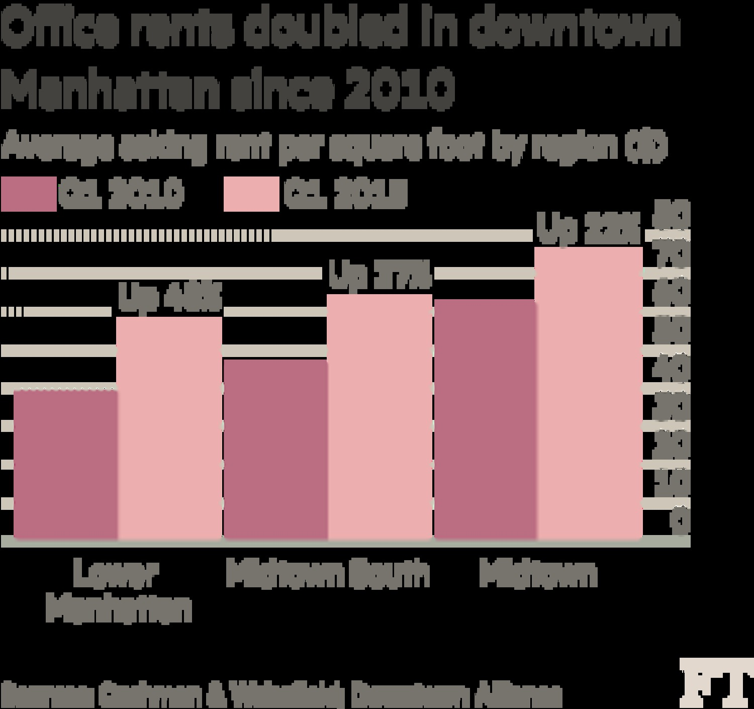Office rents doubled in downtown Manhattan since 2010