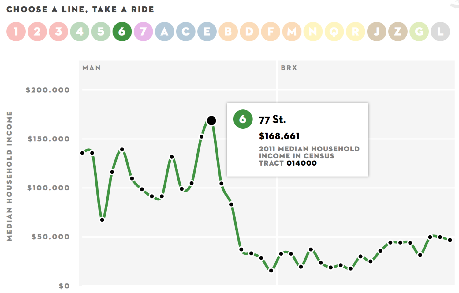 Income Inequality and New York's Subway (screenshot)