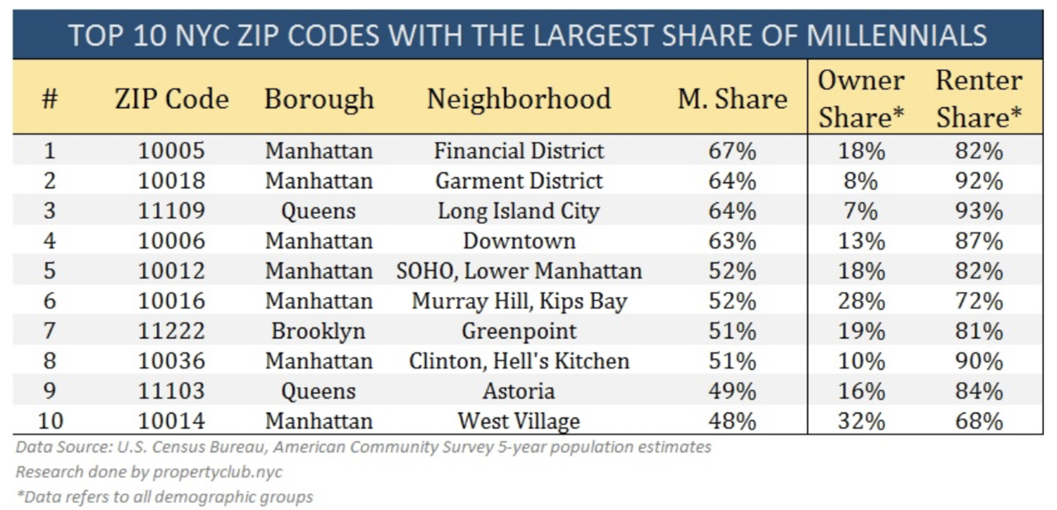 Top 10 NYC Zip Codes With the Largest Share of Millenials