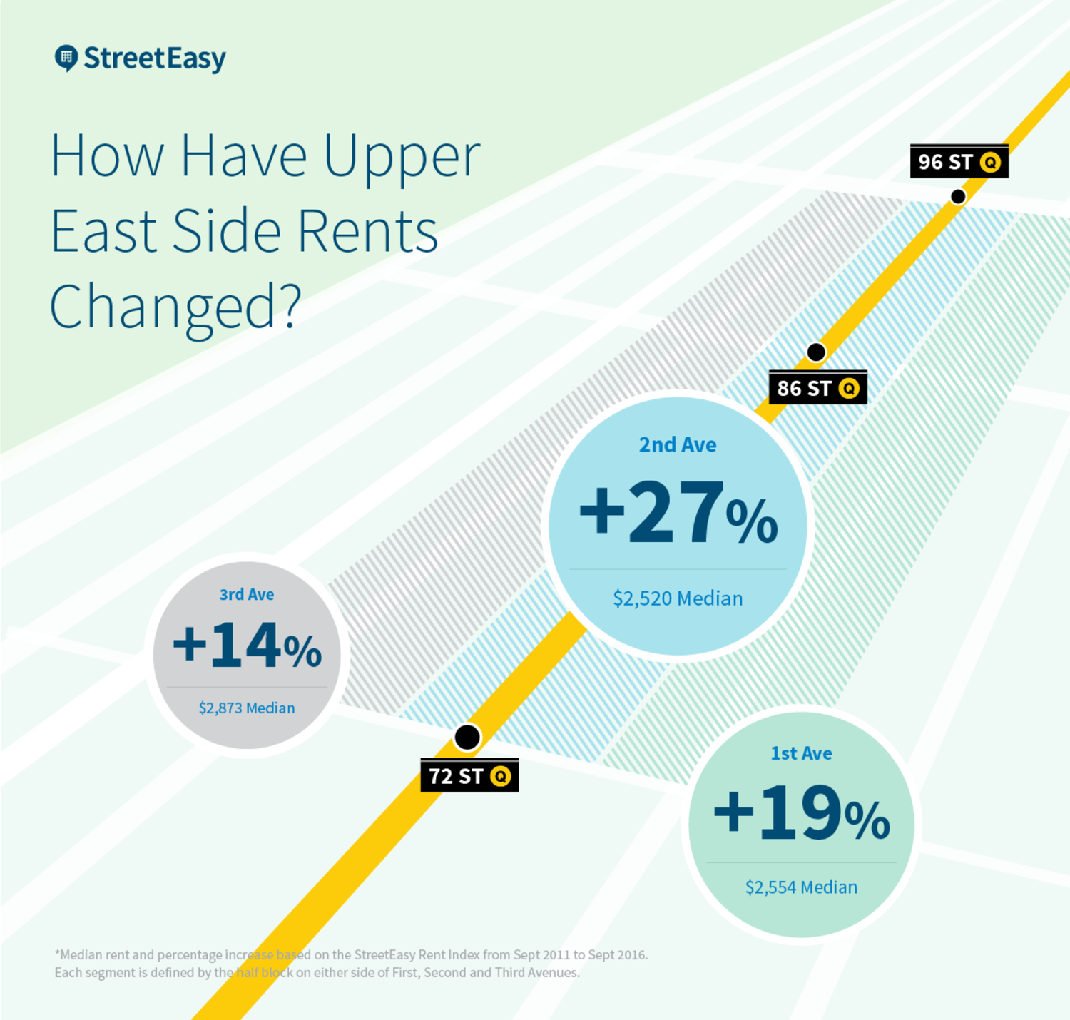How Have Upper East Side Rents Changed?